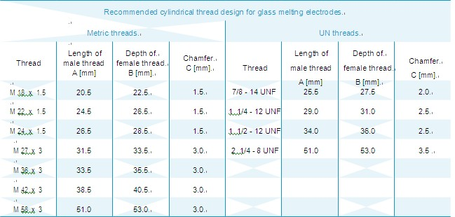 glass molybdenum electrode thread type image